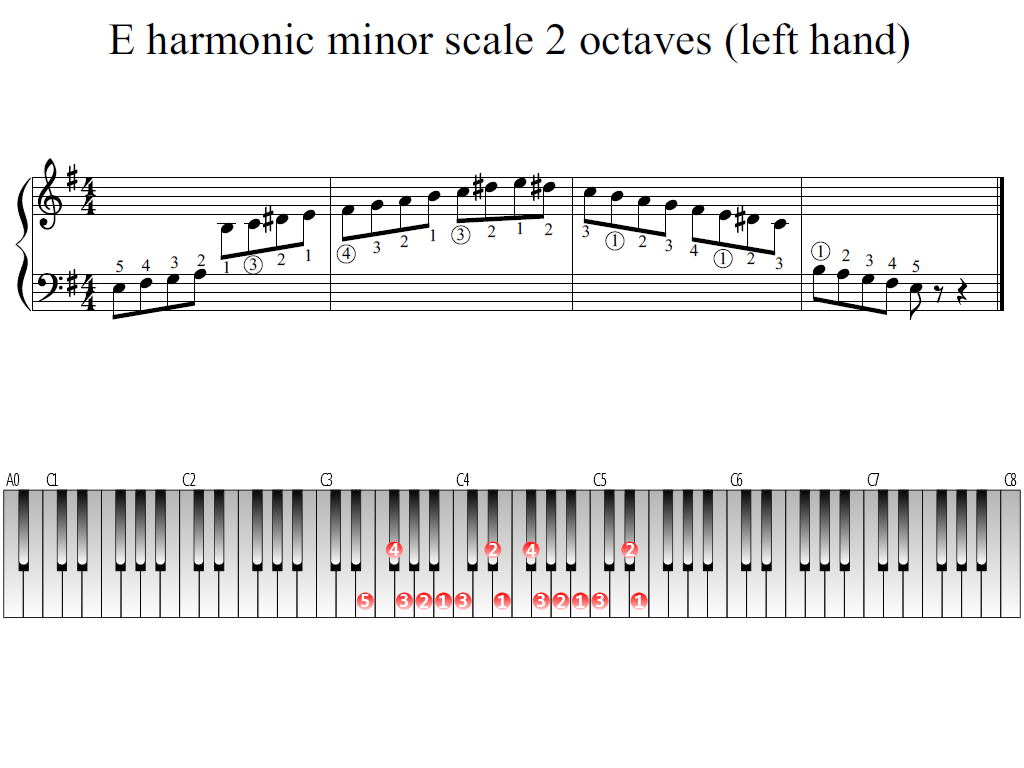 Figure 1. The Whole view of the E harmonic minor scale 2 octaves (left hand)