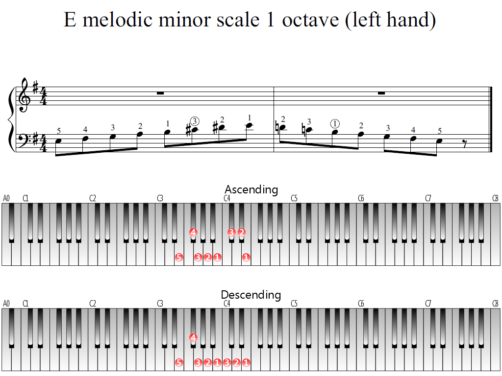 Figure 1. The Whole view of the E melodic minor scale 1 octave (left hand)