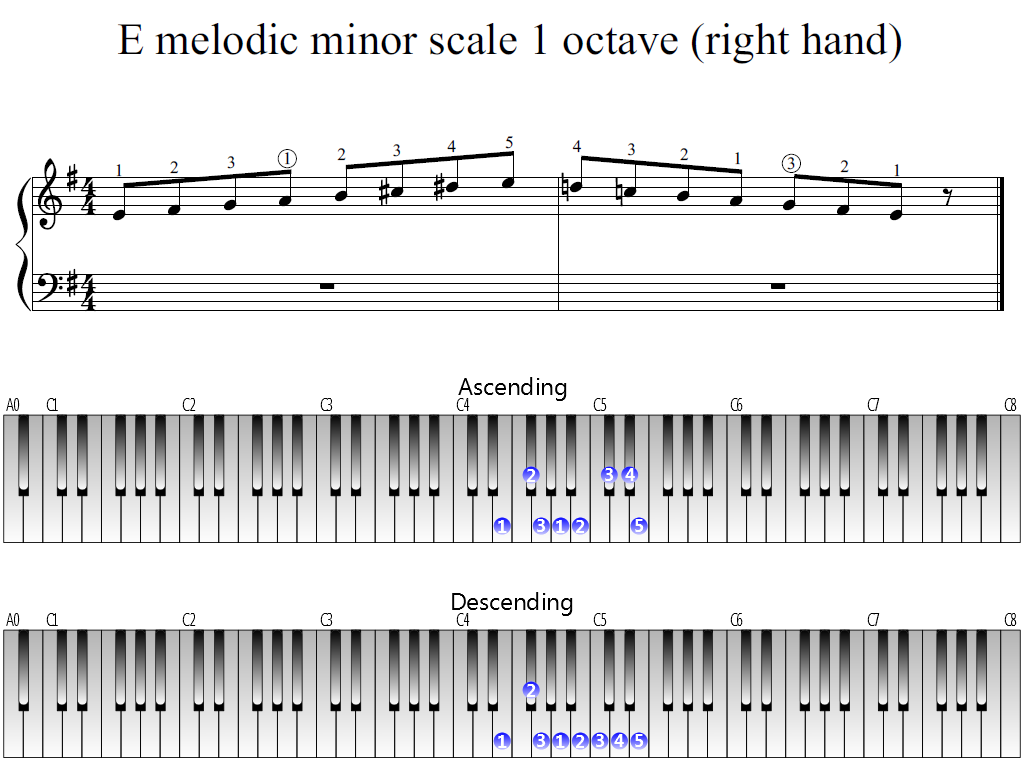 Figure 1. The Whole view of the E melodic minor scale 1 octave (right hand)
