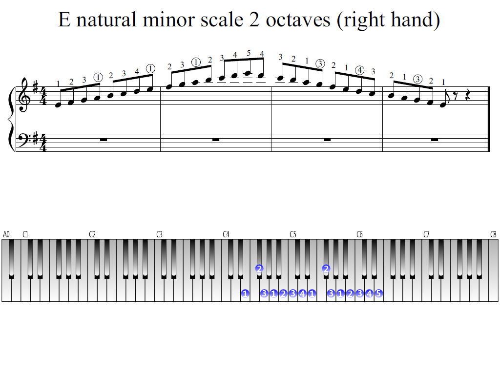 Figure 1. The Whole view of the E natural minor scale 2 octaves (right hand)