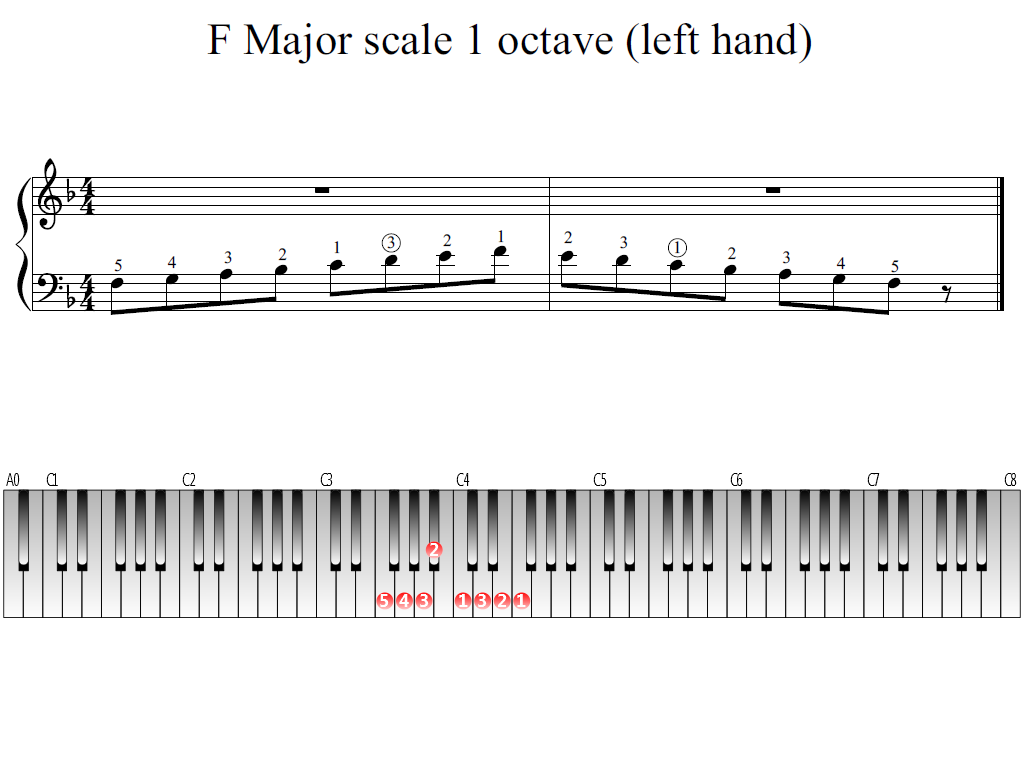 Figure 1. Whole view of the F Major scale 1 octave (left hand)