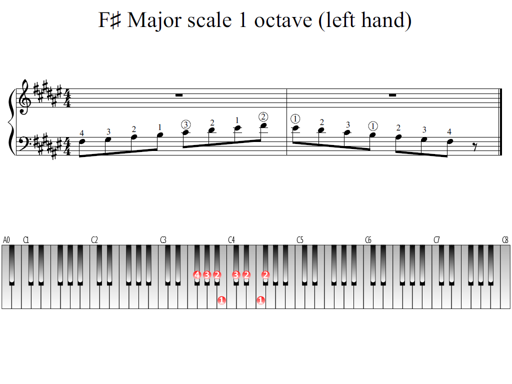 Figure 1. Whole view of the F-sharp Major scale 1 octave (left hand)