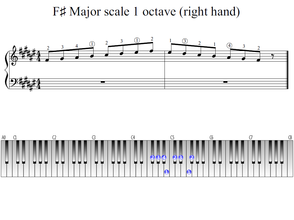 Figure 1. Whole view of the F-sharp Major scale 1 octave (right hand)
