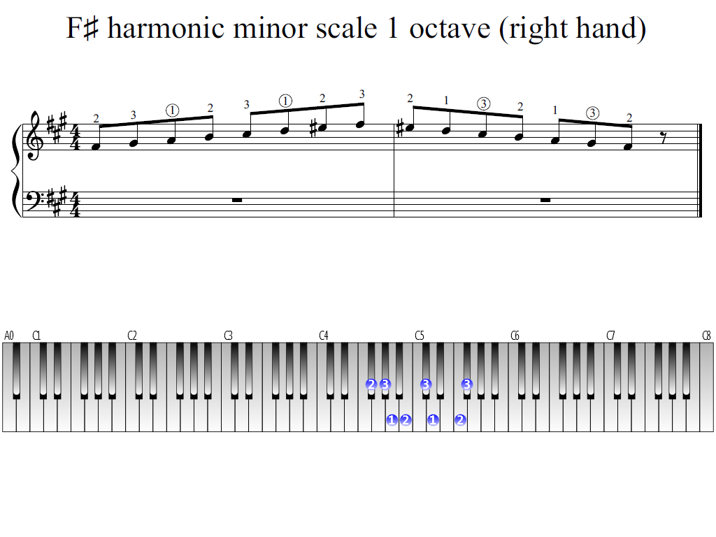 Figure 1. Whole view of the F-sharp harmonic minor scale 1 octave (right hand)