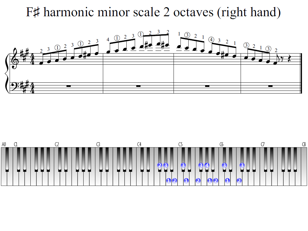 figure 1. Whole view of the F-sharp harmonic minor scale 2 octaves (right hand)