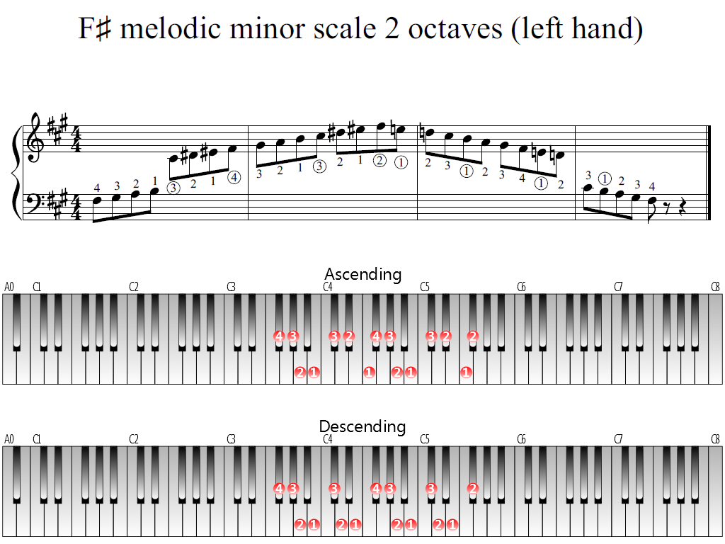 Figure 1. Whole view of the F-sharp melodic minor scale 2 octaves (left hand)