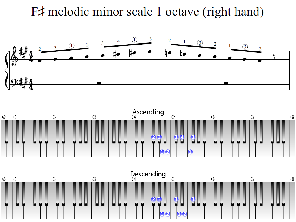 Figure 1. Whole view of the F-sharp melodic minor scale 1 octave (right hand)