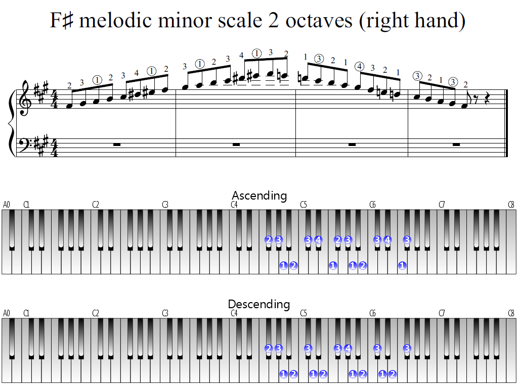 Figure 1. Whole view of the F-sharp melodic minor scale 2 octaves (right hand)