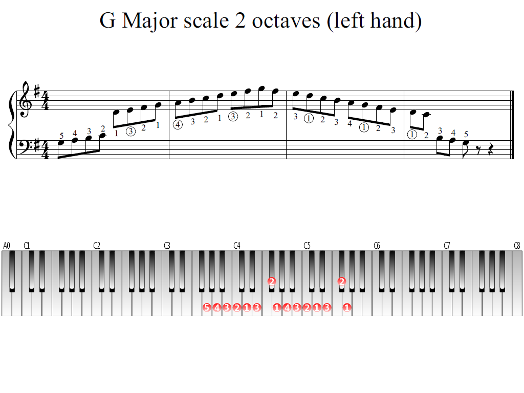 Figure 1. The Whole view of the G Major scale 2 octaves (left hand)