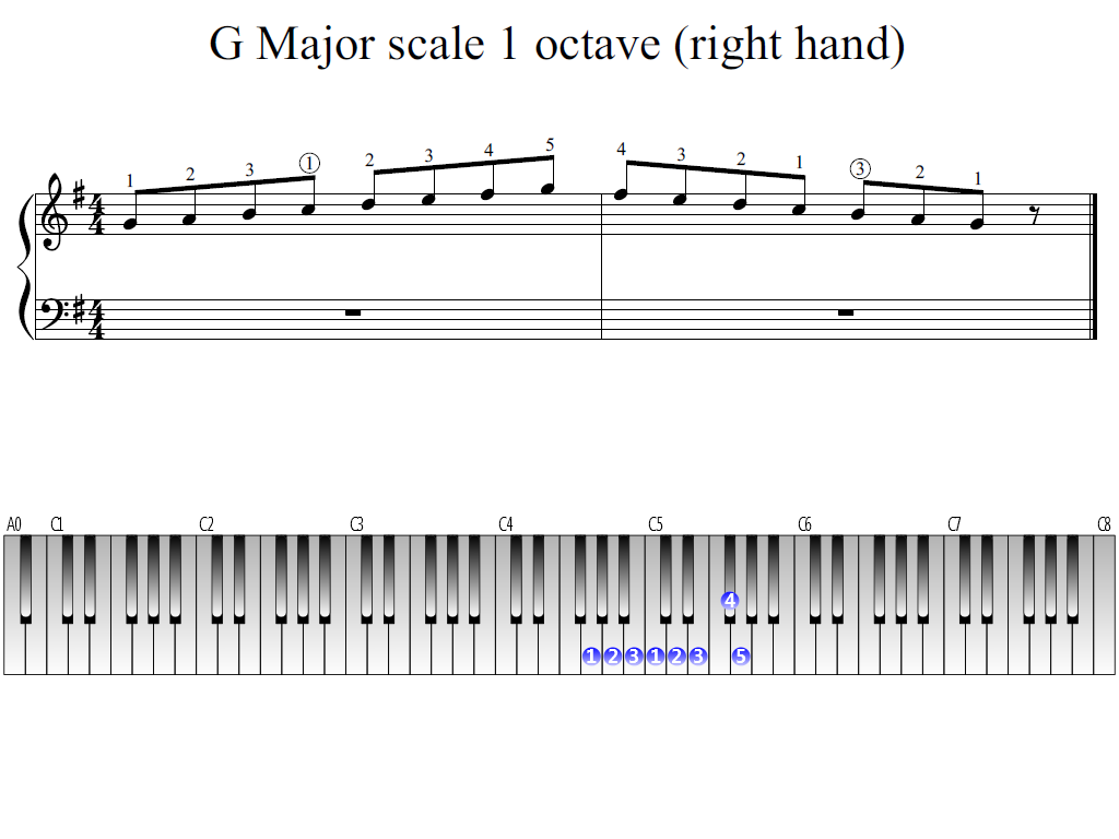 Figure 1. The Whole view of the G Major scale 1 octave (right hand)