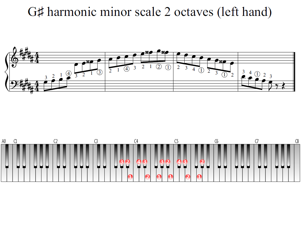 Figure 1. Whole view of the G-sharp harmonic minor scale 2 octaves (left hand)