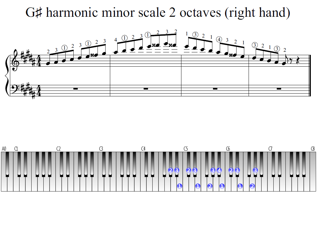 Figure 1. Whole view of the G-sharp harmonic minor scale 2 octaves (right hand)