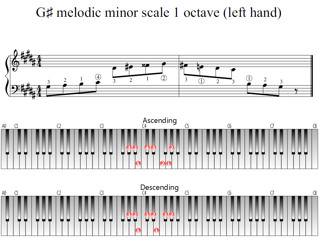 Figure 1. Whole view of the G-sharp melodic minor scale 1 octave (left hand)