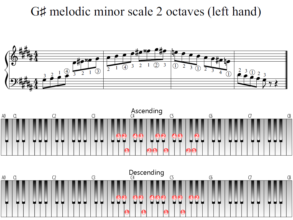 Figure 1. Whole view of the G-sharp melodic minor scale 2 octaves (left hand)