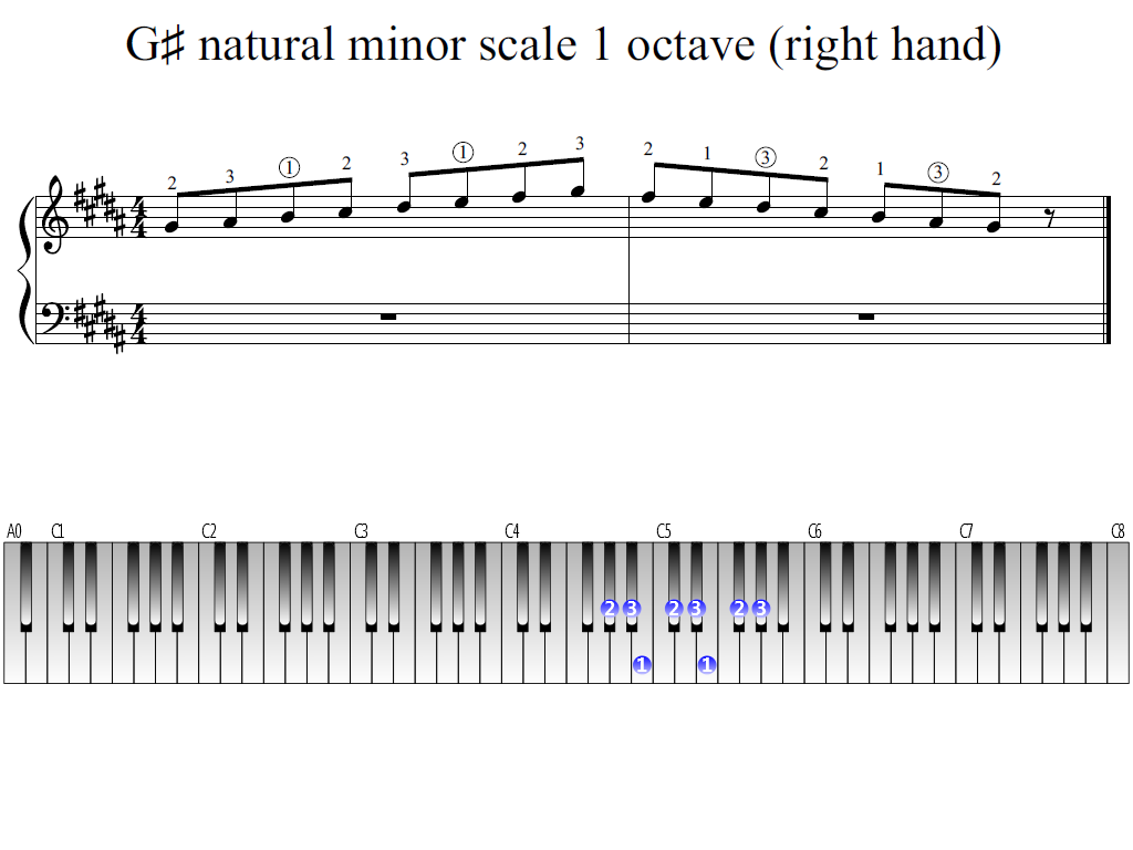 Figure 1. Whole view of the G-sharp natural minor scale 1 octave (right hand)