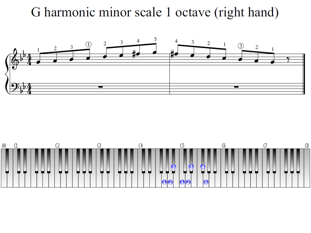 Figure 1. Whole view of the G harmonic minor scale 1 octave (right hand)