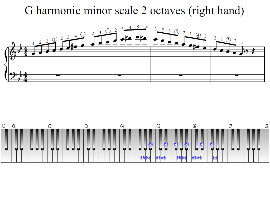 Figure 1. Whole view of the G harmonic minor scale 2 octaves (right hand)