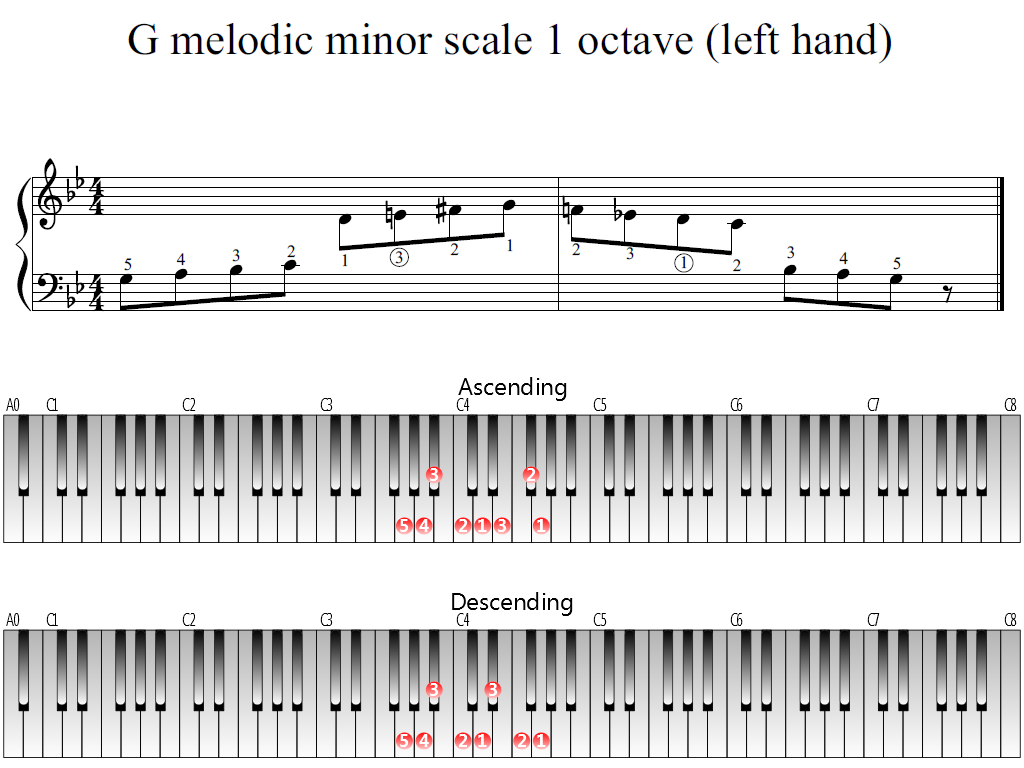 Figure 1. Whole view of the G melodic minor scale 1 octave (left hand)
