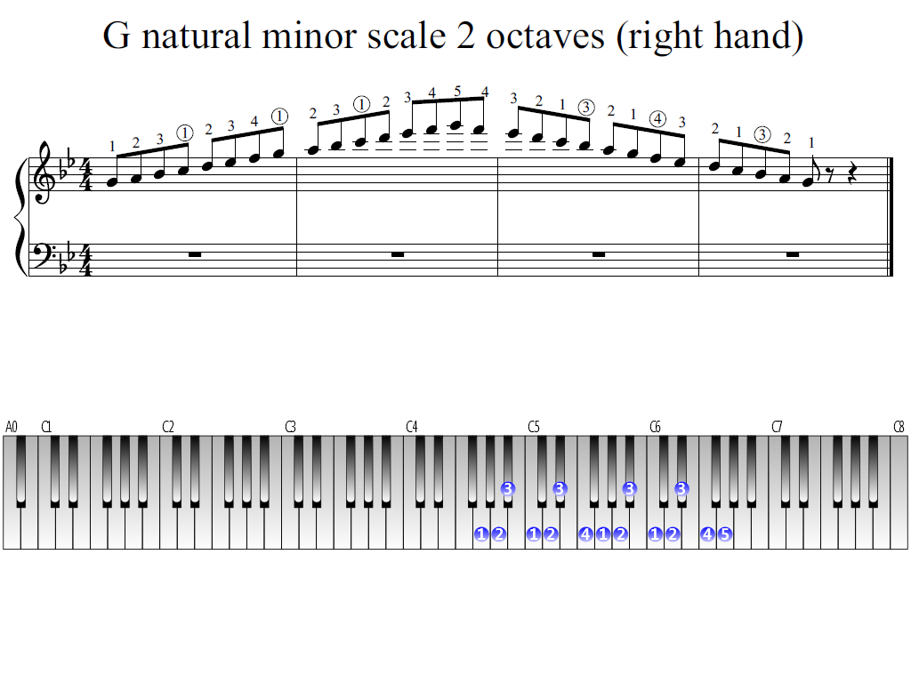 Figure 1. Whole view of the G natural minor scale 2 octaves (right hand)