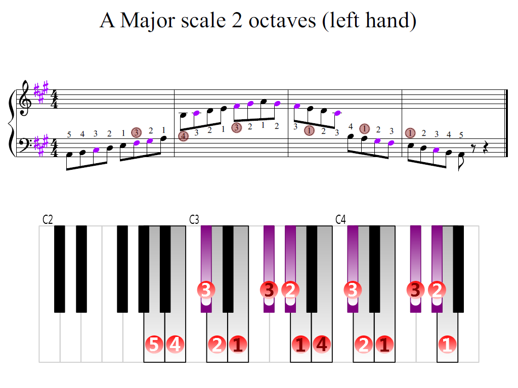 Figure 2. Zoomed keyboard and highlighted point of turning finger (A Major scale 2 octaves (left hand))