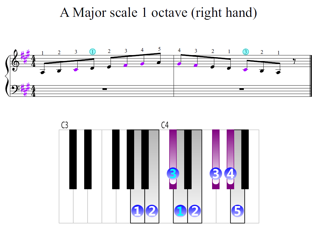 Figure 2. Zoomed keyboard and highlighted point of turning finger (A Major scale 1 octave (right hand))