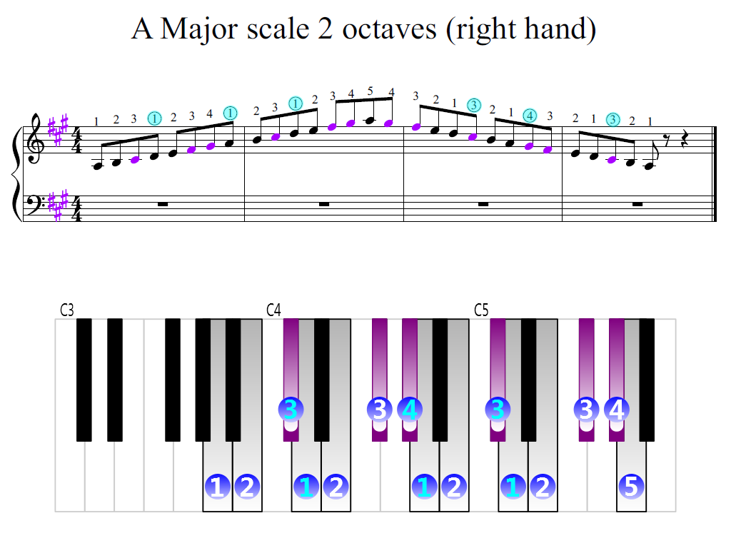 Figure 2. Zoomed keyboard and highlighted point of turning finger (A Major scale 2 octaves (right hand))