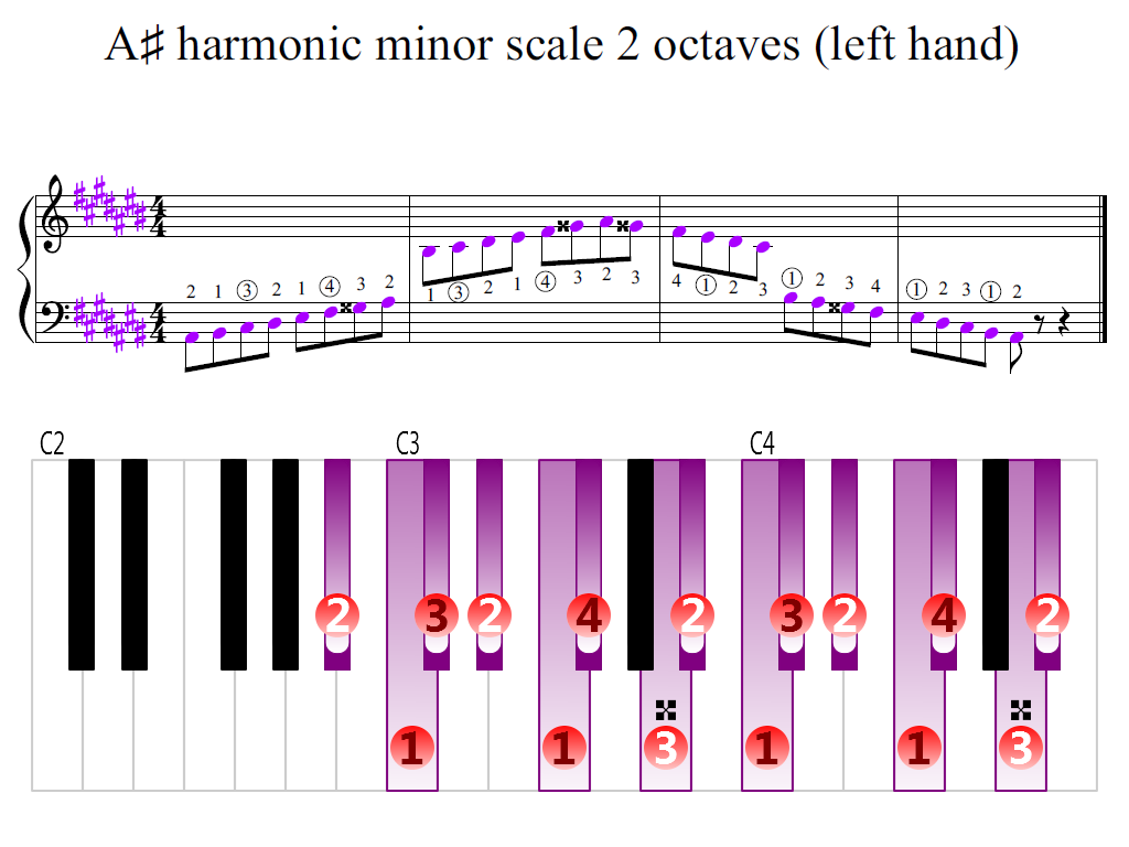 Figure 2. Zoomed keyboard and highlighted point of turning finger (A-sharp harmonic minor scale 2 octaves (left hand))