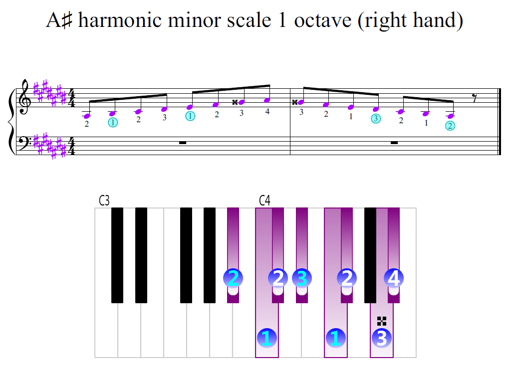 Figure 2. Zoomed keyboard and highlighted point of turning finger (A-sharp harmonic minor scale 1 octave (right hand))