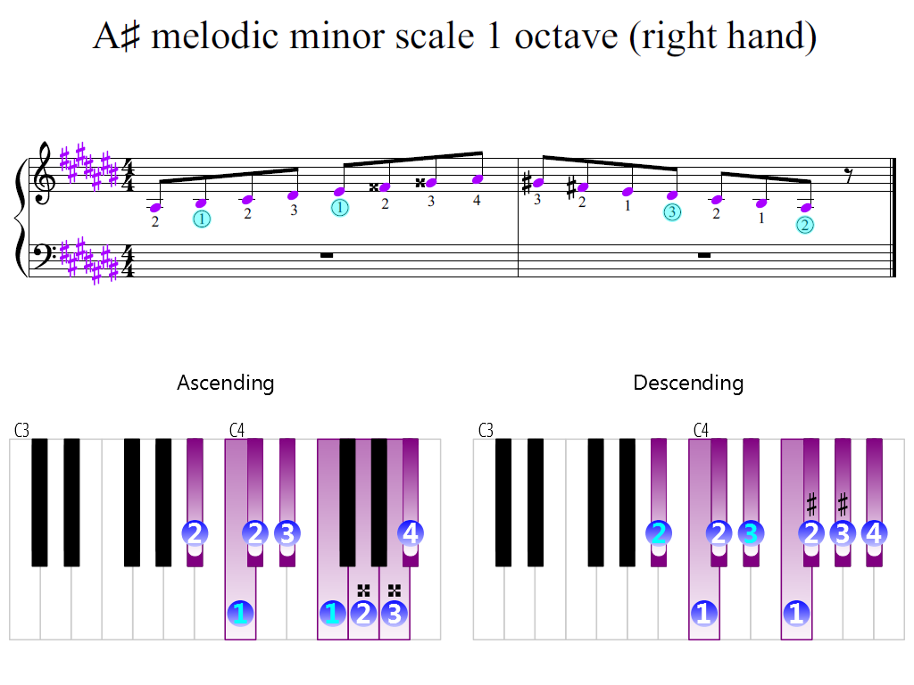 Figure 2. Zoomed keyboard and highlighted point of turning finger (A-sharp melodic minor scale 1 octave (right hand))