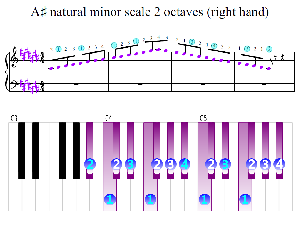 Figure 2. Zoomed keyboard and highlighted point of turning finger (A-sharp natural minor scale 2 octaves (right hand))
