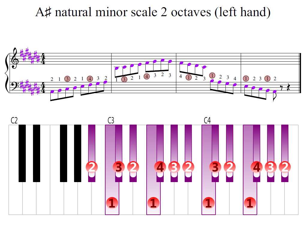 Figure 2. Zoomed keyboard and highlighted point of turning finger (A-sharp natural minor scale 2 octaves (left hand))
