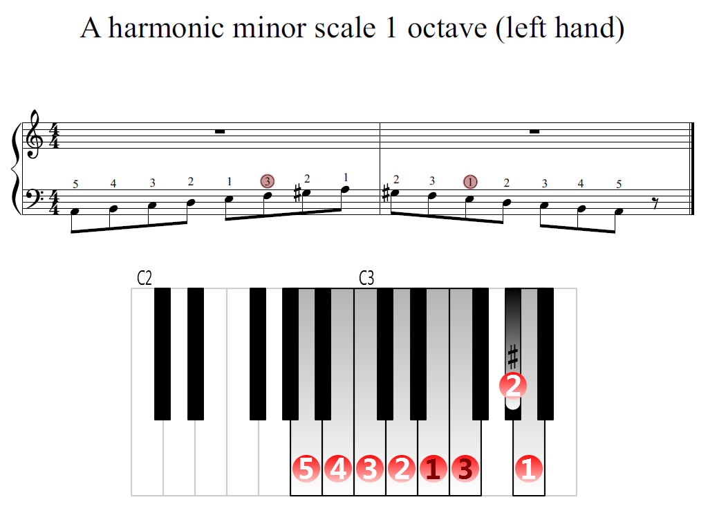 Figure 2. Zoomed keyboard and highlighted point of turning finger (A harmonic minor scale 1 octave (left hand))