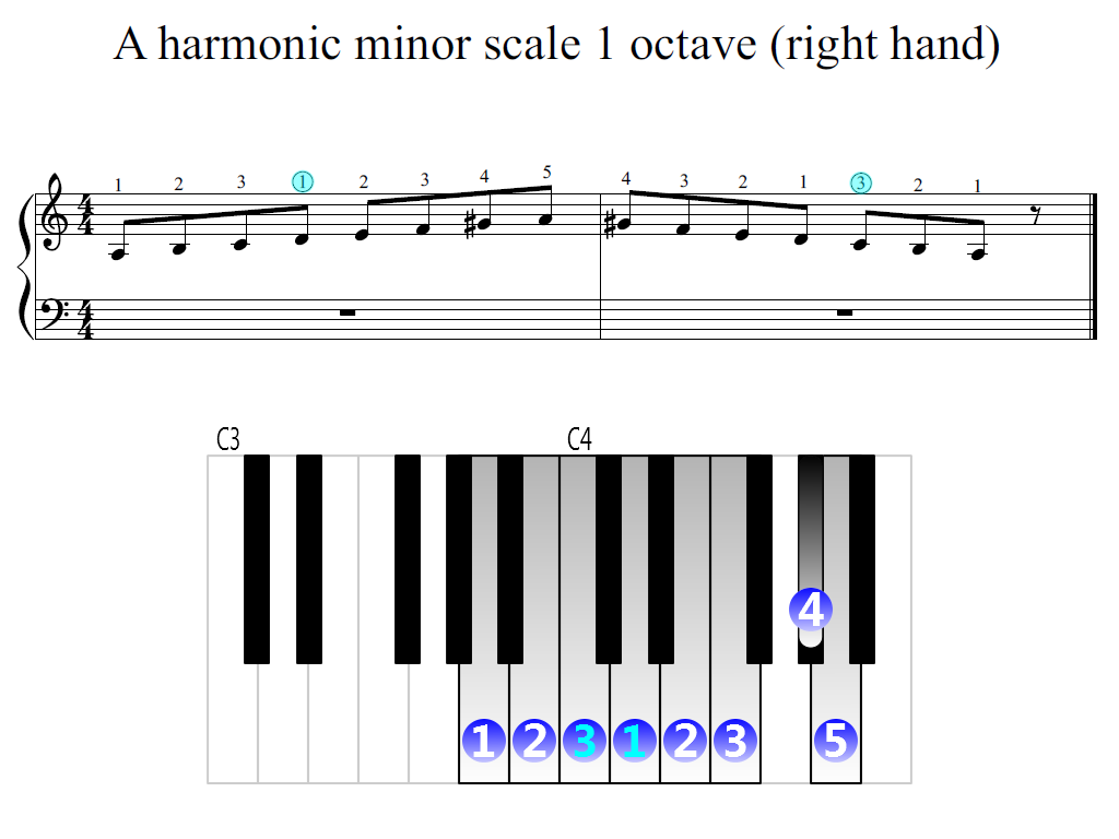 Figure 2. Zoomed keyboard and highlighted point of turning finger (A harmonic minor scale 1 octave (right hand))