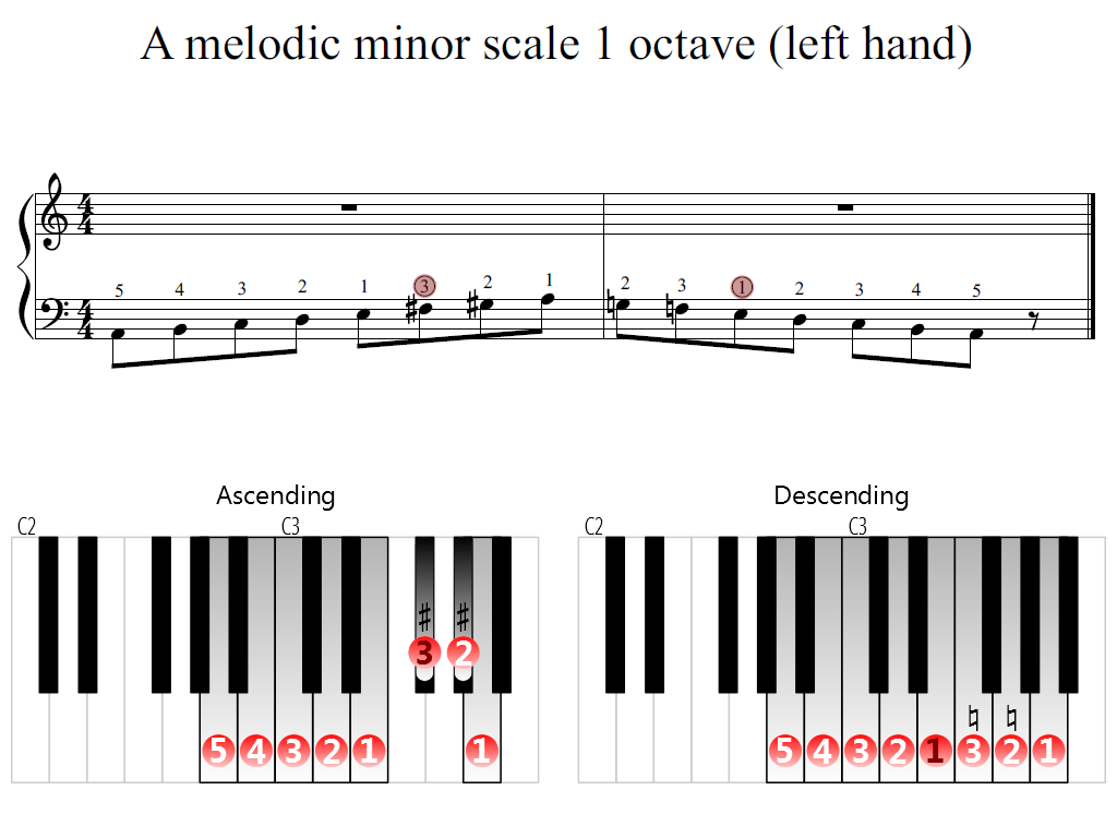Figure 2. Zoomed keyboard and highlighted point of turning finger (A melodic minor scale 1 octave (left hand))