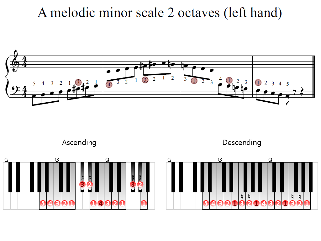 Figure 2. Zoomed keyboard and highlighted point of turning finger (A melodic minor scale 2 octaves (left hand))