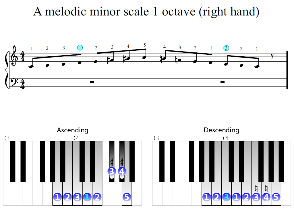 Figure 2. Zoomed keyboard and highlighted point of turning finger (A melodic minor scale 1 octave (right hand))