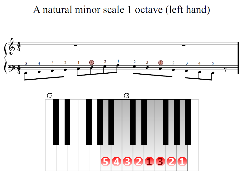 Figure 2. Zoomed keyboard and highlighted point of turning finger (A natural minor scale 2 octaves (left hand))