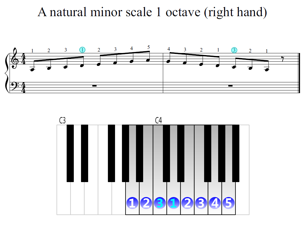 Figure 2. Zoomed keyboard and highlighted point of turning finger (A natural minor scale 1 octave (right hand))