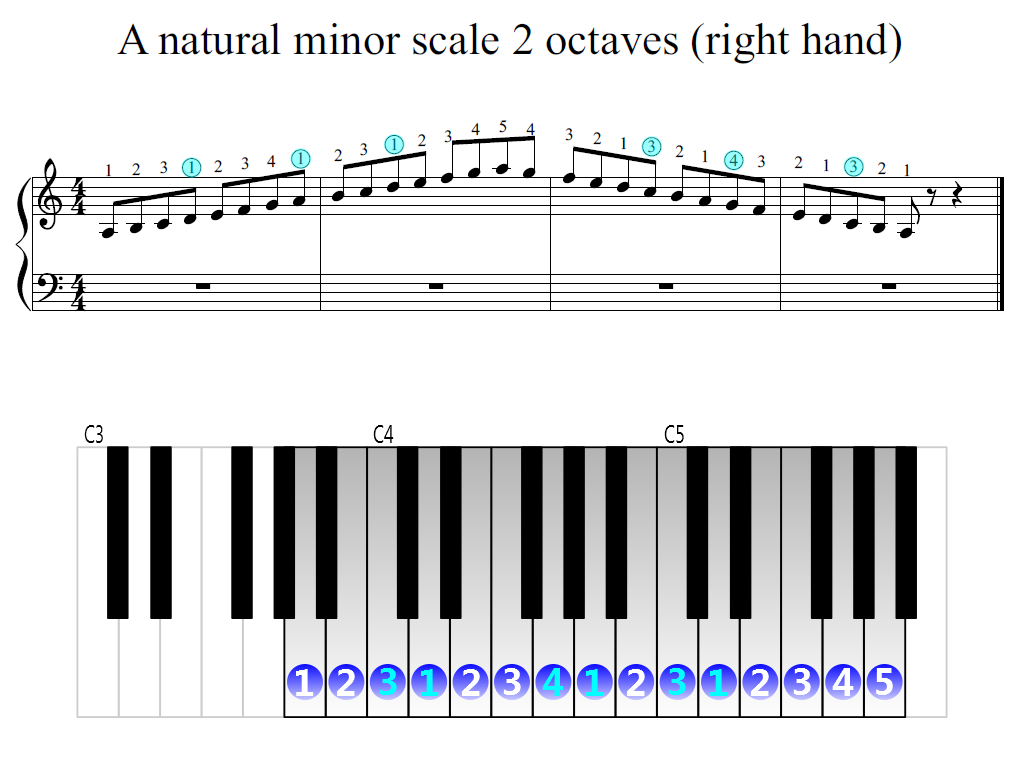 Figure 2. Zoomed keyboard and highlighted point of turning finger (A natural minor scale 2 octaves (right hand))