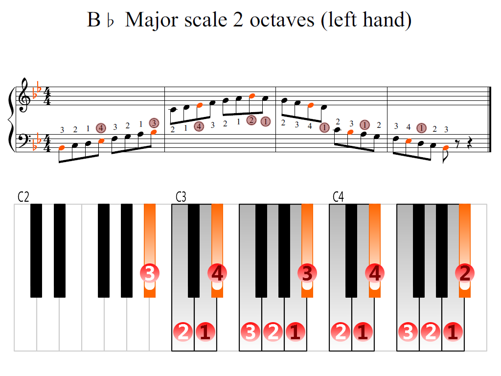 Figure 2. Zoomed keyboard and highlighted point of turning finger (B-flat Major scale 2 octaves (left hand))