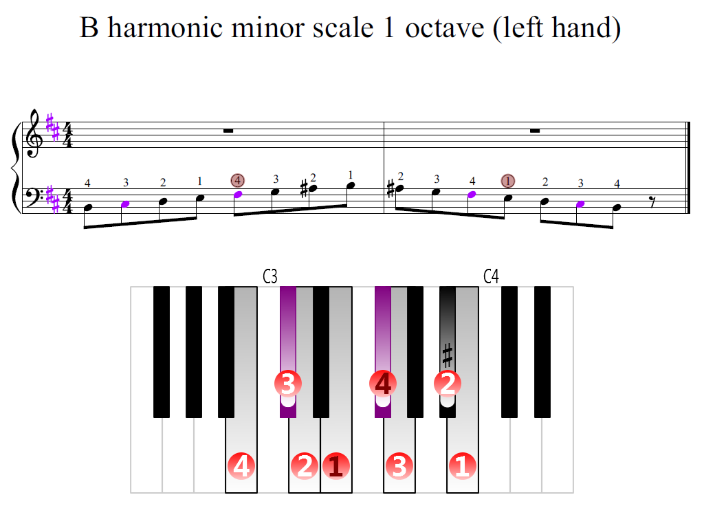 Figure 2. Zoomed keyboard and highlighted point of turning finger (B harmonic minor scale 1 octave (left hand))