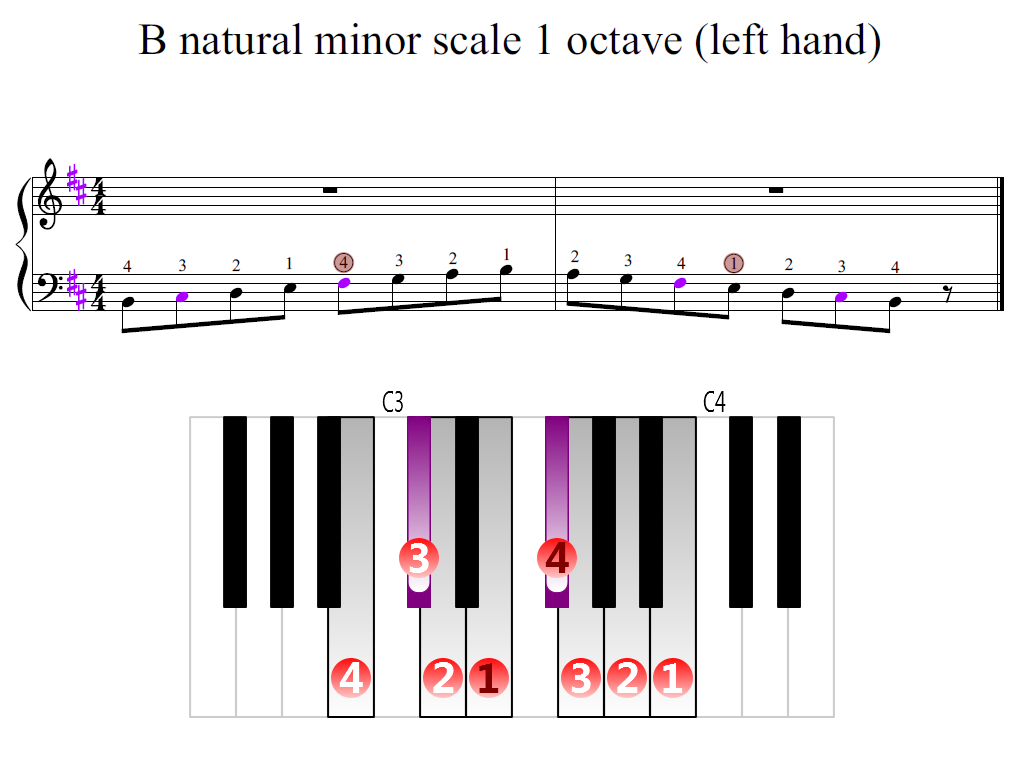 Figure 2. Zoomed keyboard and highlighted point of turning finger (B natural minor scale 1 octave (left hand))