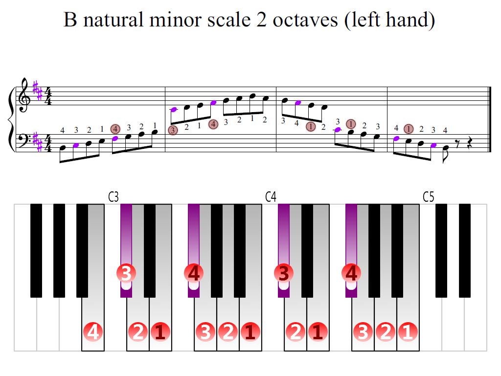 Figure 2. Zoomed keyboard and highlighted point of turning finger (B natural minor scale 2 octaves (left hand))