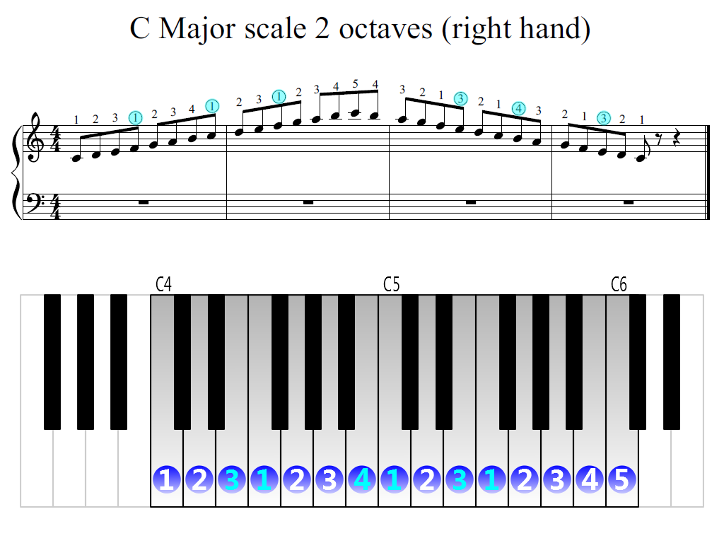 Figure 2. Zoomed keyboard and highlighted point of turning finger (C Major scale 2 octave (right hand))