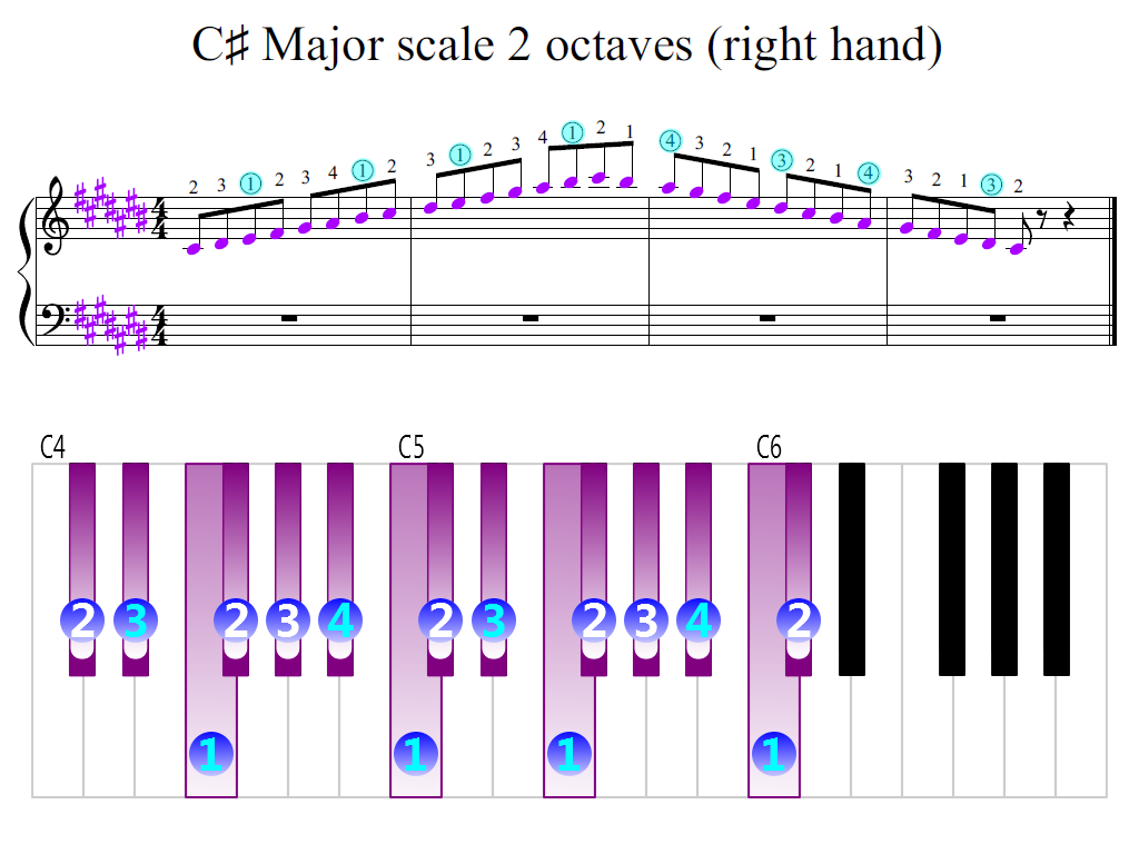 Figure 2. Zoomed keyboard and highlighted point of turning finger (C-sharp Major scale 2 octaves (right hand))