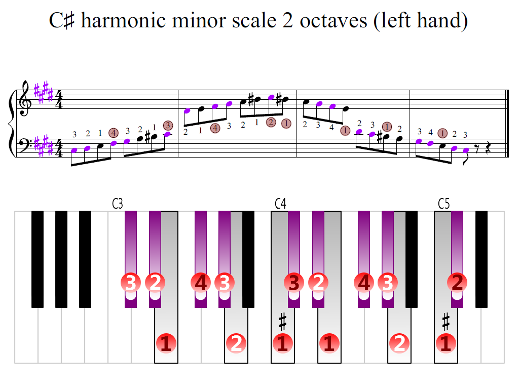 Figure 2. Zoomed keyboard and highlighted point of turning finger (C-sharp harmonic minor scale 2 octaves (left hand))