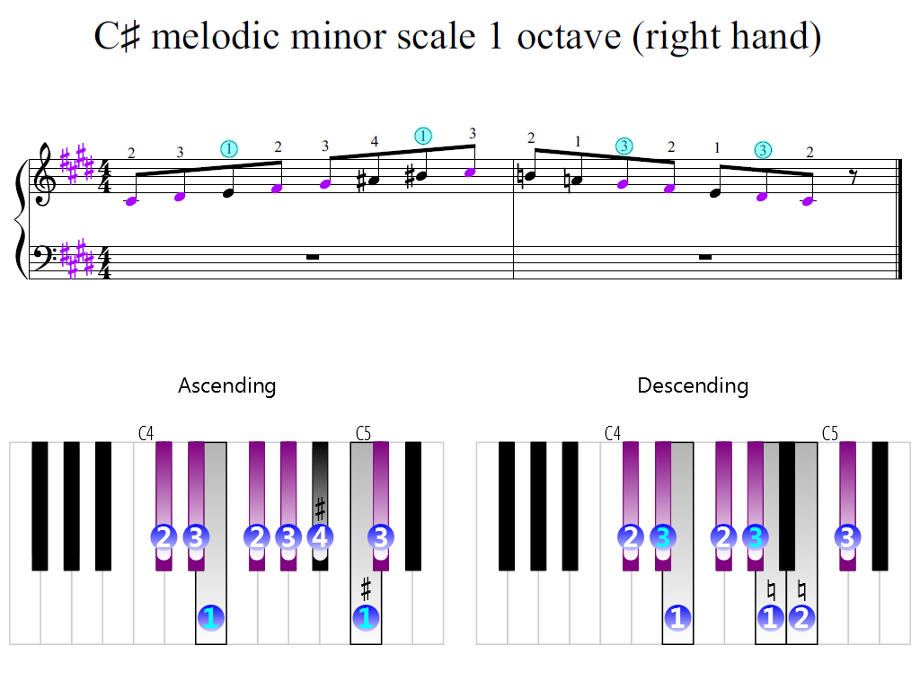 Figure 2. Zoomed keyboard and highlighted point of turning finger (C-sharp melodic minor scale 1 octave (right hand))