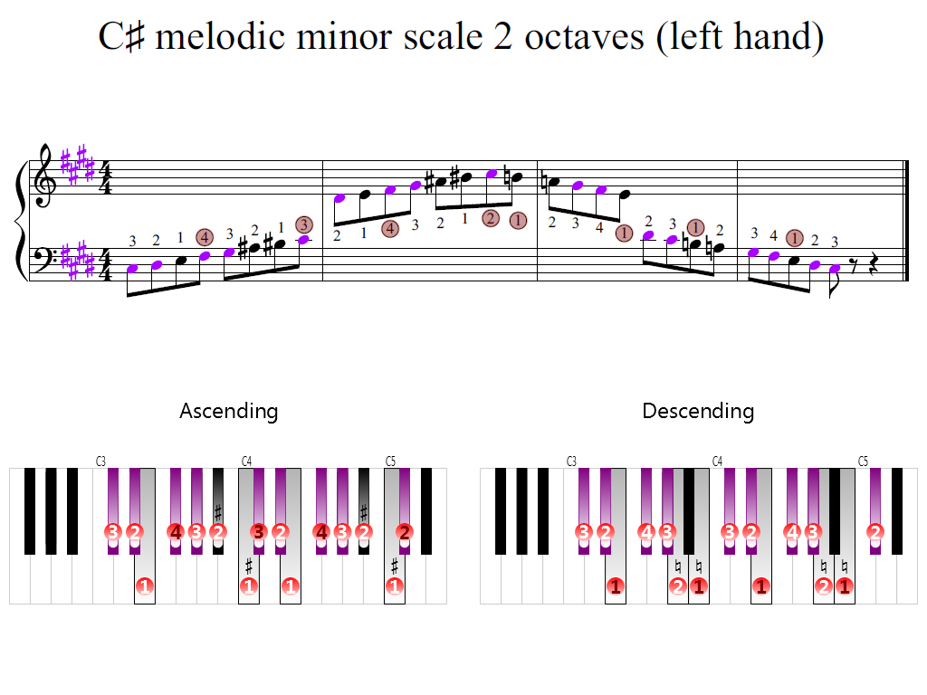Figure 2. Zoomed keyboard and highlighted point of turning finger (C-sharp melodic minor scale 2 octaves (left hand))