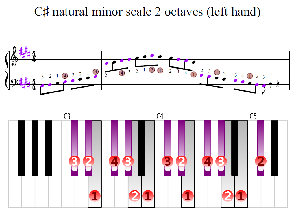 Figure 2. Zoomed keyboard and highlighted point of turning finger (C-sharp natural minor scale 2 octaves (left hand))