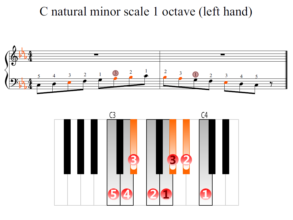 Figure 2. Zoomed keyboard and highlighted point of turning finger (C natural minor scale 1 octave (left hand))